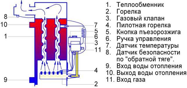 И безопасности теплообменник горелка этой величины может только щетка (ерш) для чистки теплообменника котла
