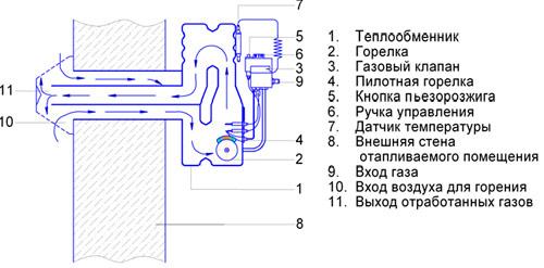 Газовые конвекторы ATON Vektor – эффективное и доступное отопление